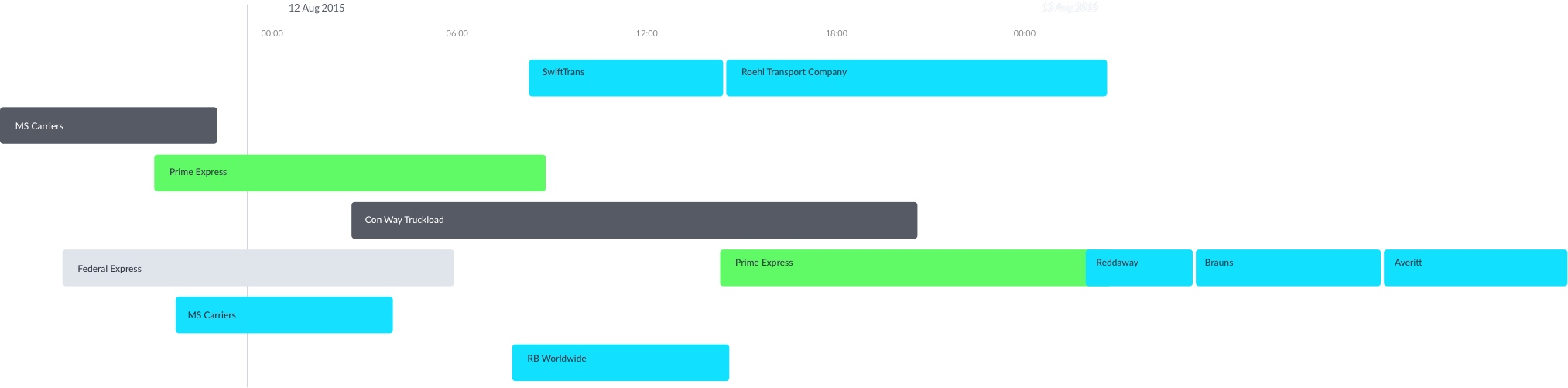 employee hourly scheduling view
